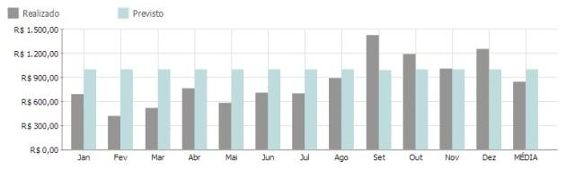 Gráfico do meu orçamento de 2013 - Receitas X Despesas
