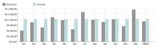 Gráfico do meu orçamento de 2014 – Receitas X Despesas